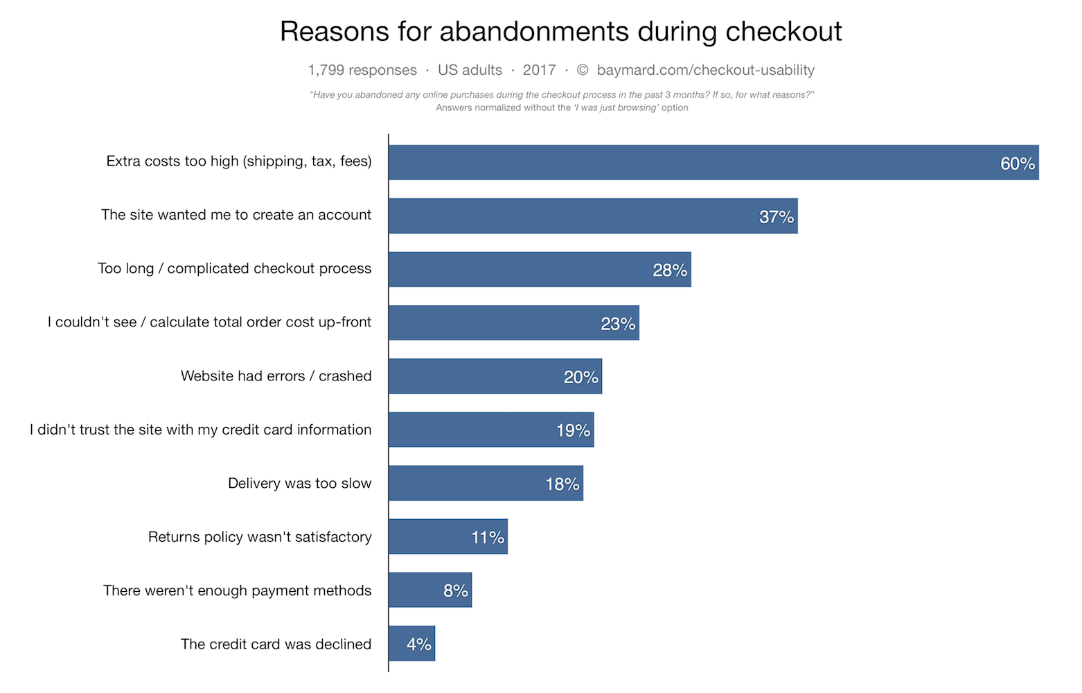 eCommerce mistakes that cost you conversions
