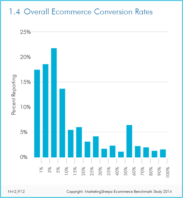 The most important eCommerce metrics for your store