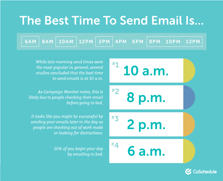 Best time to send email