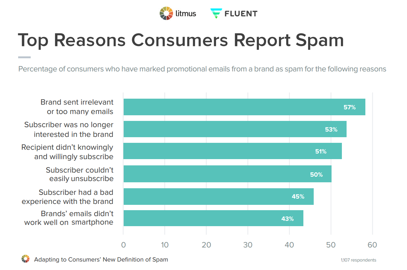 A graph of the top reasons people mark an email as spam.