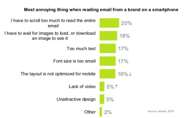 A graph on the most annoying things about emails on smartphones.