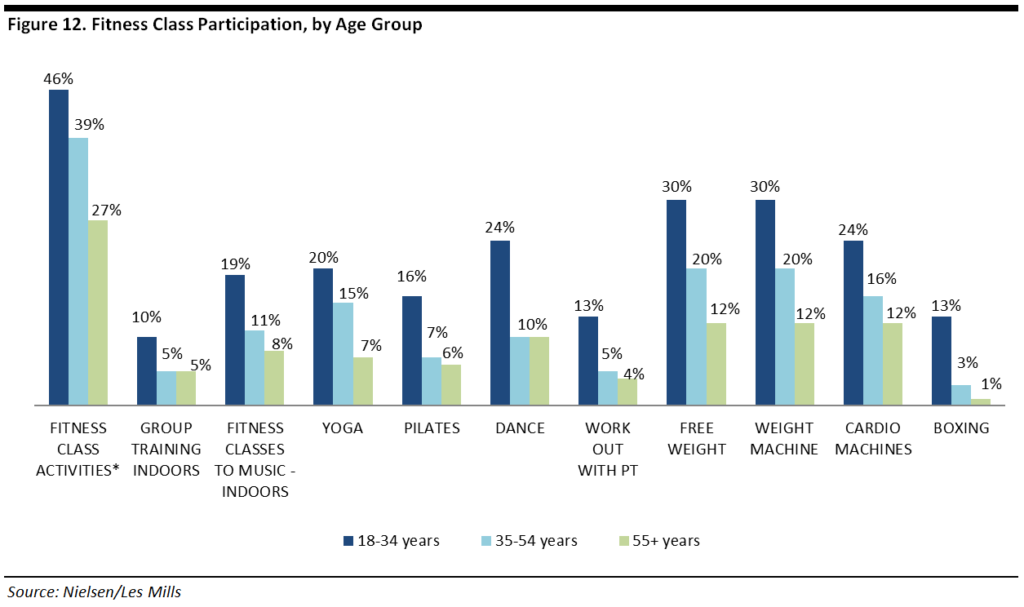 da915e229ff841 Fitness class participation, by age group, via Coresight Research. Outdoor  Voices clothing is constructed ...