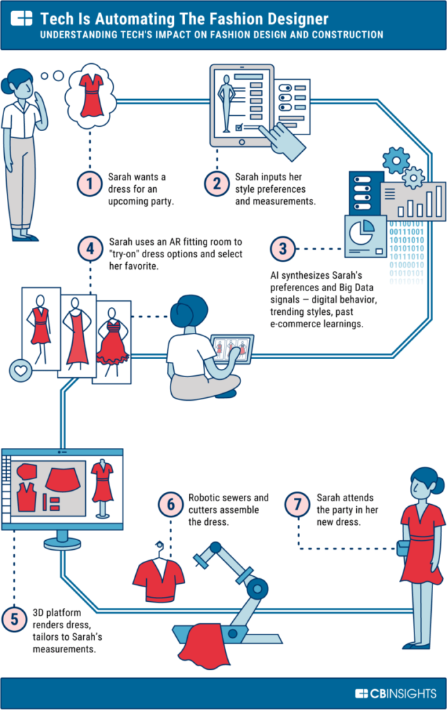How Stitch Fix uses data to personalize fashion for ...