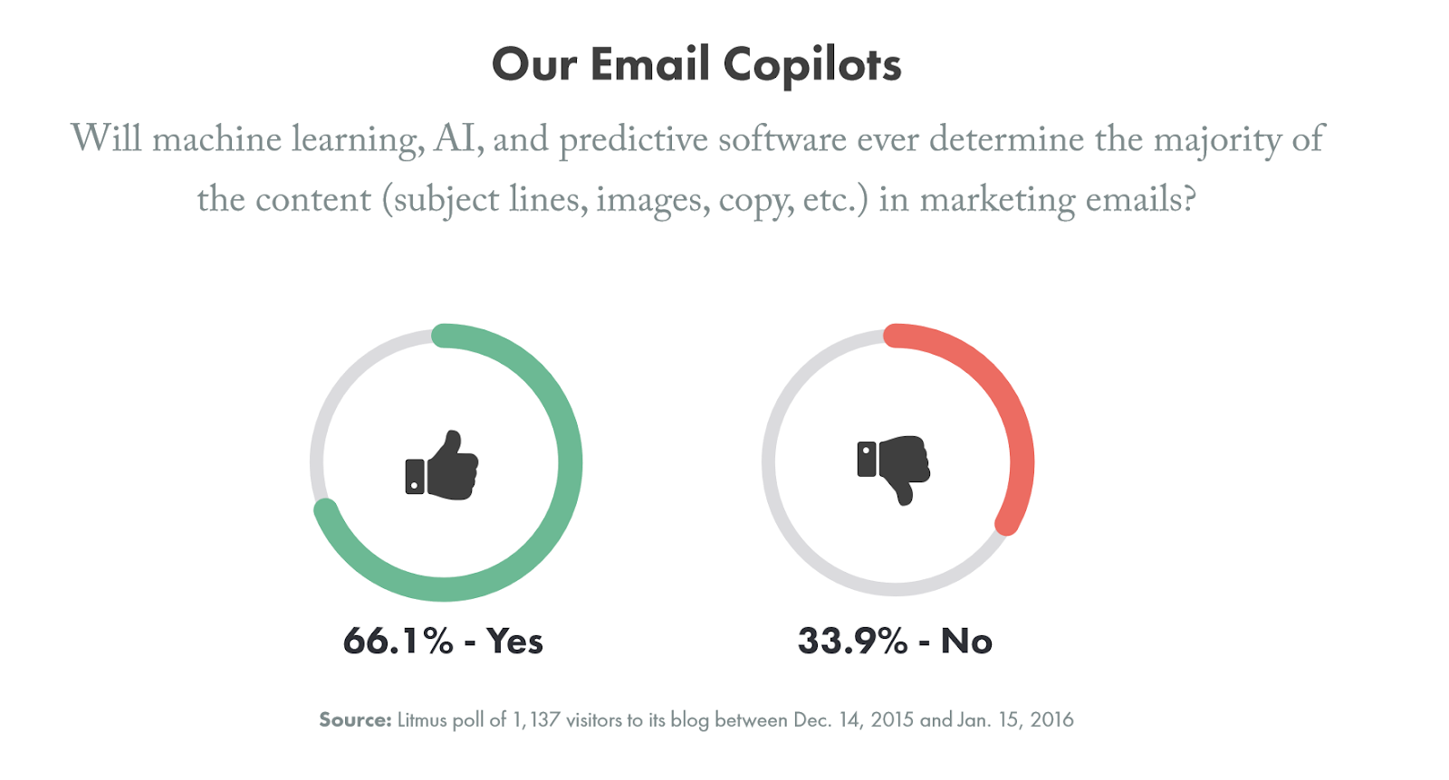 AI and predictive technology use in email.