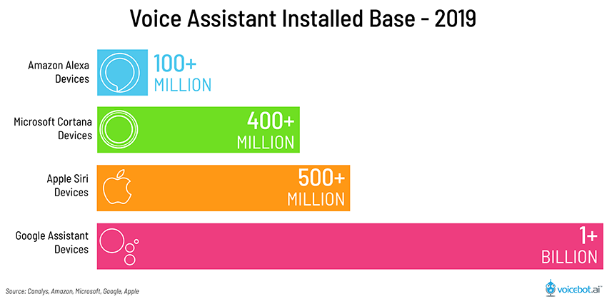 Installed user base for voice assistants in 2019.