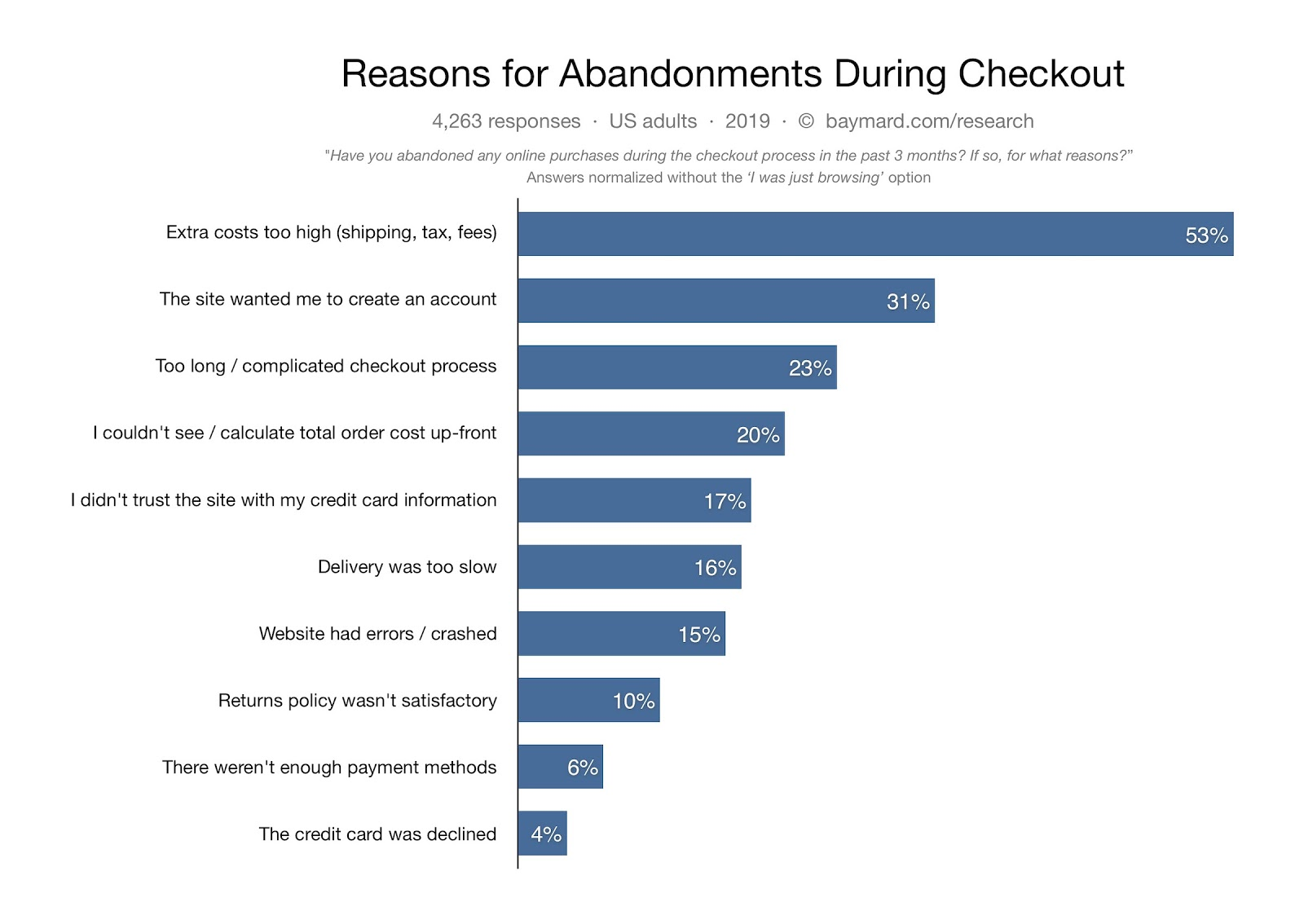 Reasons for abandonment.