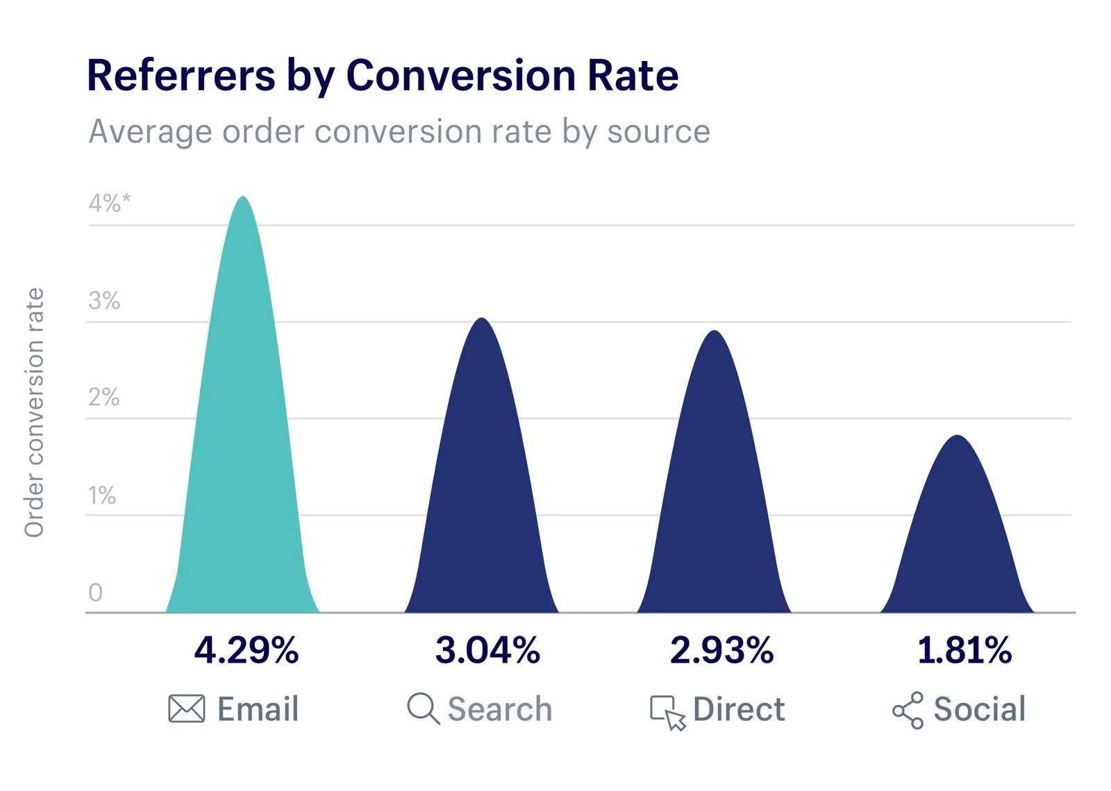 Referrers by conversion rate.