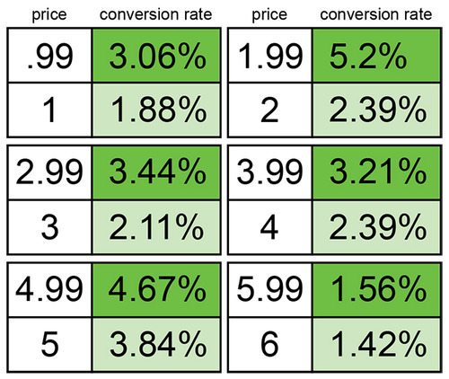 Conversion rates based on charm pricing.