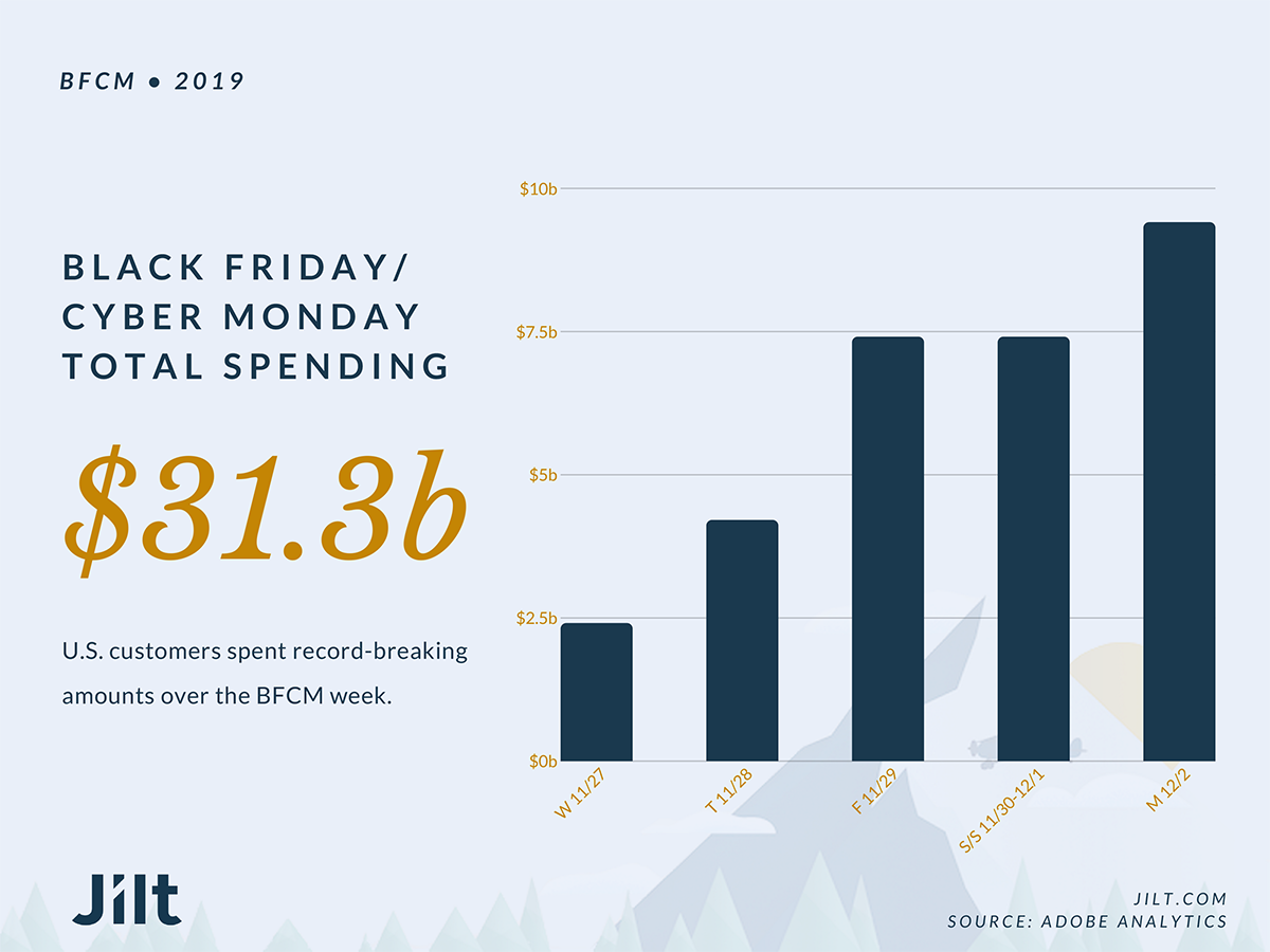 The BFCM week from Wednesday through Monday brought in an incredible amount of eCommerce revenue.