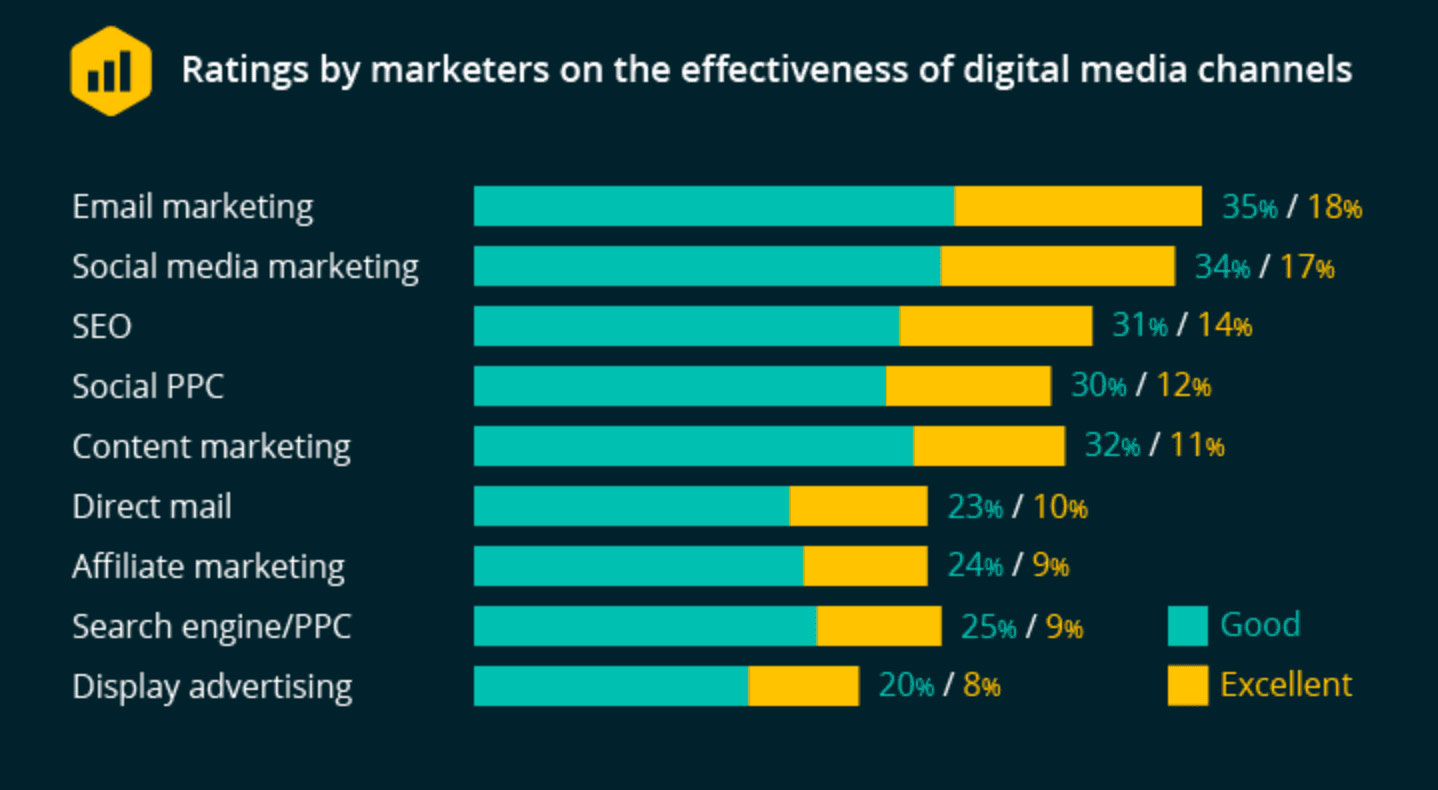 Effectiveness of different marketing channels.