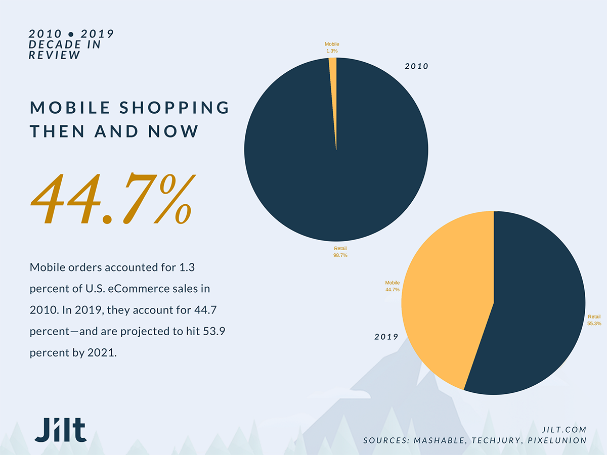Mobile shopping then and now.