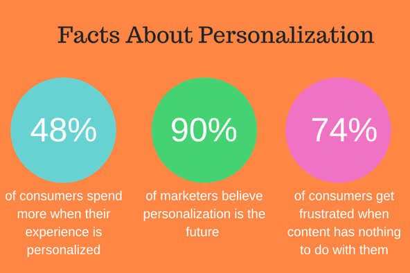 Facts about personalization.