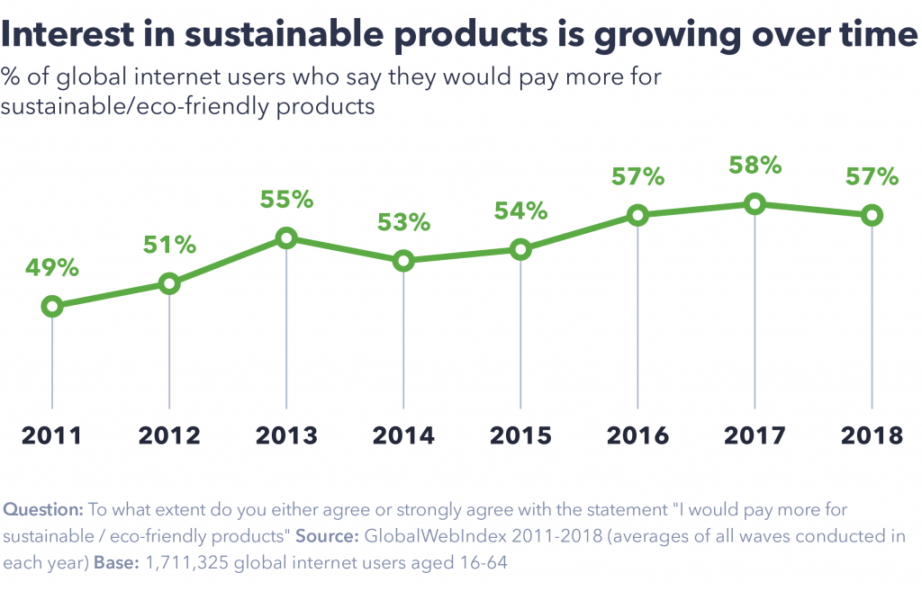 Interest in sustainable products over time.