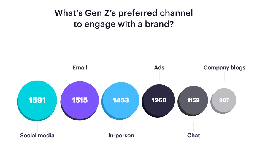 Gen Z likes email.